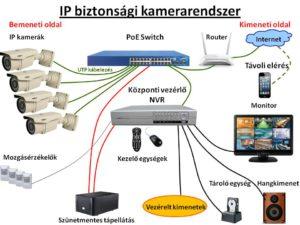 IP kamera rendszer felépitése, és részei
