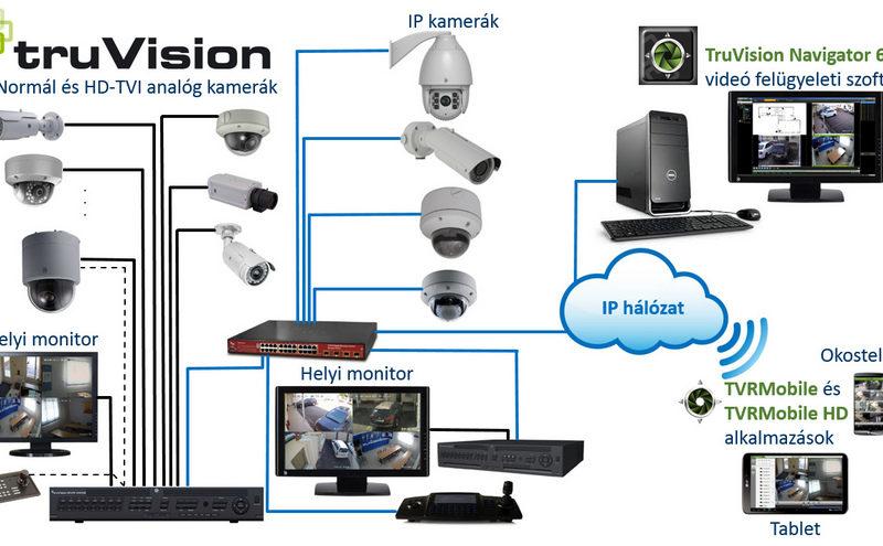 biztonsági kamera rendszer
